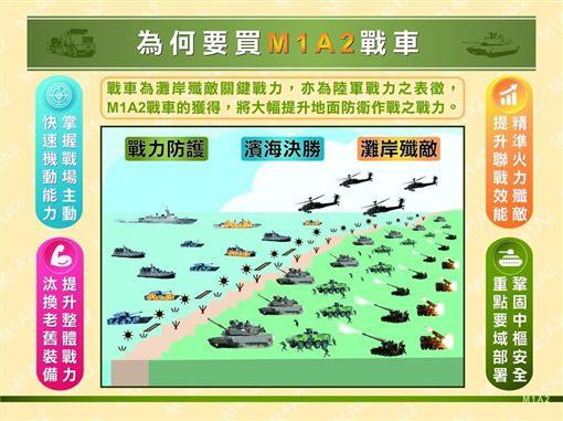 國防部在官方網站公布M1A2T說帖,無論是防護力、機動力、火力及指揮管制能力,均能制衡共軍99A主力戰車。(圖取自陸軍網頁army.mnd.gov.tw)