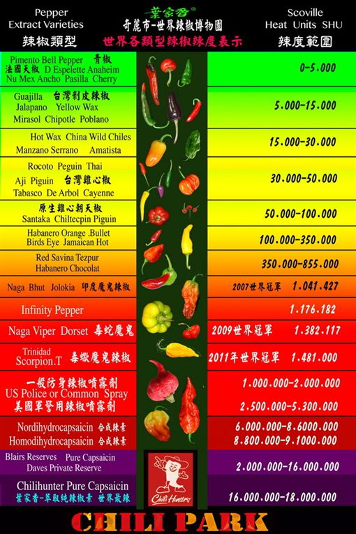 史高維爾指標列表 葉家香辣椒博物館提供 辣度量表