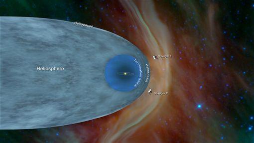 旅行家二號脫離太陽系,研究人員發現,太陽層頂似乎比原本預期的還要薄許多。(圖取自NASA網頁nasa.gov)