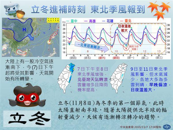 氣象局,天氣,東北季風,立冬