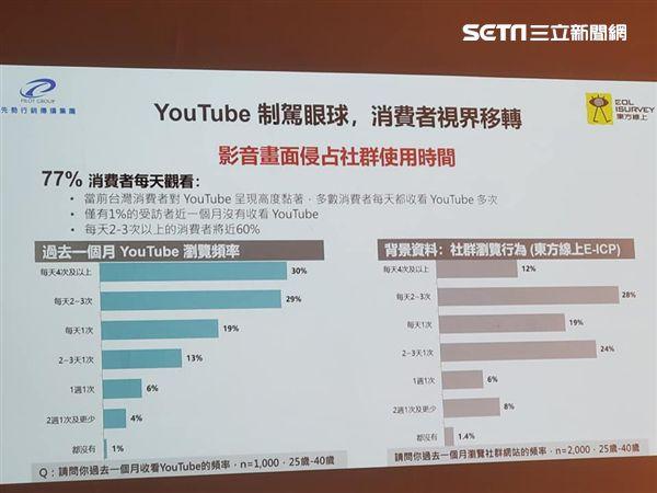 先勢集團,東方線上,第三類媒體,年輕人,上網,IG,臉書,YouTube