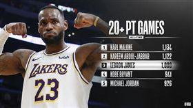 LeBron James千場20+達陣。(圖/翻攝自NBA官方推特)