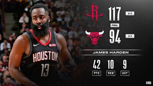 James Harden準大三元率火箭獲勝。(圖/翻攝自NBA官方推特)