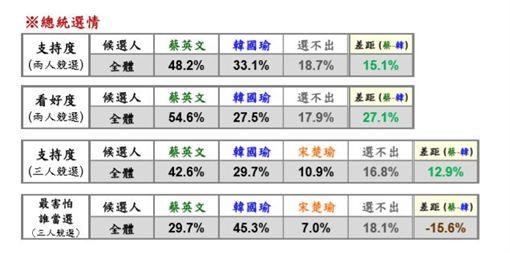 綠黨1111民調,總統選情