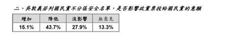 吳敦義列不分區,綠黨民調