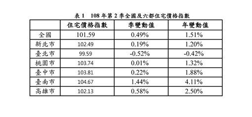 內政部發布108年第2季全國及六都住宅價格指數,其中全國住宅價格指數較上季上漲0.49%。(內政部提供)