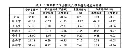 內政部12日發布108年第2季房價負擔能力指標統計結果,全國貸款負擔率為36.06%。(內政部提供)
