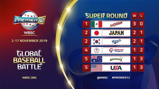 ▲12強墨西哥、美國賽前複賽戰績排名。(圖/翻攝自WBSC臉書)
