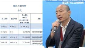 房產資料,韓國瑜,組合圖