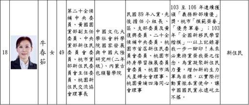 國民黨不分區名單,史雪燕,牛春茹,國民黨提供