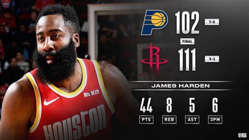 ▲哈登(James Harden)飆進6顆三分球得44分,火箭6連勝。(圖/翻攝自NBA推特)