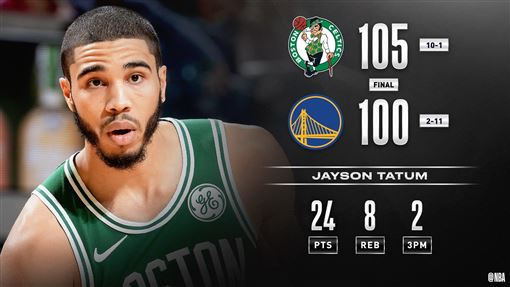 ▲泰坦(Jayson Tatum)攻下24分,塞爾提克擊敗勇士進帳本季第10勝。(圖/翻攝自NBA推特)