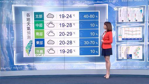 曾鈴媛,天氣,降雨,東北季風,變天