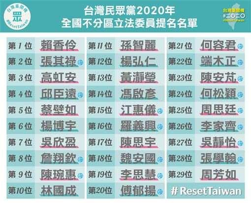 民眾黨不分區立委名單(圖/民眾黨提供)