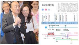 ▲韓國瑜夫婦、韓氏夫妻房產時間軸(組合圖,翻攝臉書)