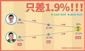 藍綠對決鄭宏輝勝鄭正鈐3.5%
