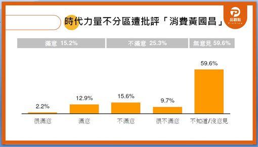 品觀點民調地18周,國民黨 民進黨 時代力量 支持度