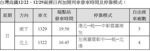 高鐵,旅客,台灣高鐵,增班
