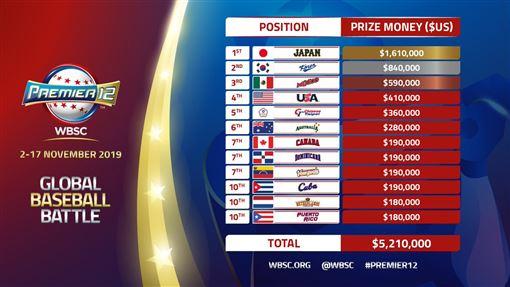 ▲2019年世界棒球12強賽各國獎金分配表。(圖/國際棒壘總會twitter)
