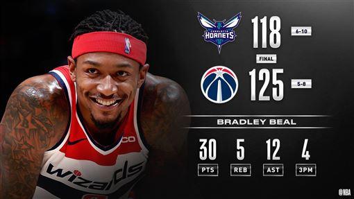 ▲比爾(Bradley Beal)傳出本季新高12次助攻。(圖/翻攝自NBA推特)