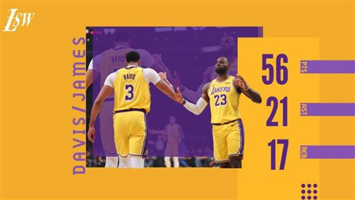 ▲詹姆斯(LeBron James)、戴維斯(Anthony Davis)合力攻下56分17籃板21助攻。(圖/翻攝自推特)