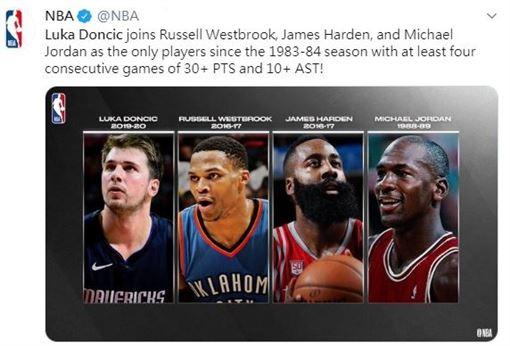 NBA/比肩籃球之神!東契奇創紀錄NBA,達拉斯獨行俠,Luka Doncic,Michael Jordan,James Harden,Russell Westbrook翻攝自NBA官方推特