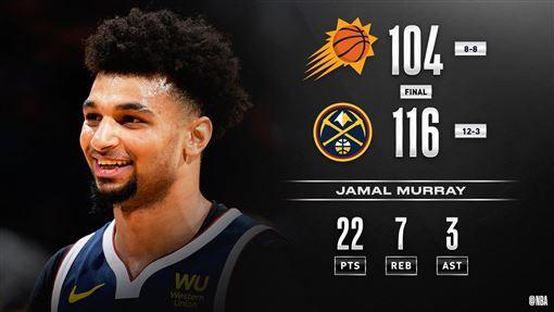 金塊擊敗太陽5連勝。(圖/翻攝自NBA官方推特)