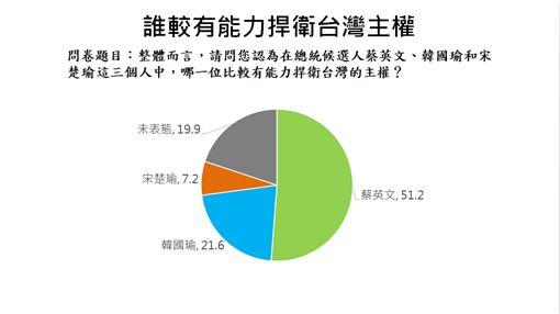 資料來源:兩岸政策協會提供