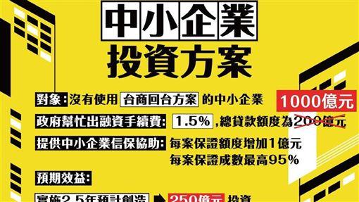 行政院政務委員龔明鑫27日說,行政院長蘇貞昌已核定將「中小企業加速投資行動方案」中,原本匡列新台幣200億的貸款額度增加至1000億,藉以鼓勵更多中小企業投資。(經濟部提供)