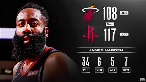 ▲哈登(James Harden)攻下34分6籃板5助攻,連3場得分超過30分。(圖/翻攝自NBA推特)