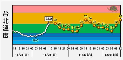 下周台北溫度(圖/翻攝自台灣颱風論壇|天氣特急臉書)