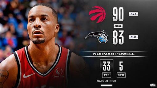 ▲包威爾(Norman Powell)繳出生涯新高33分,暴龍打出6連勝。(圖/翻攝自NBA推特)