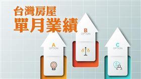屋主守價買家難追,11月價增量縮,七都交易量月增2.1%,年增5.9%(圖/資料照)