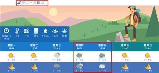 氣象局預估下雪機率