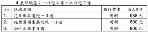 ▲60行程名單(圖/觀光局提供)