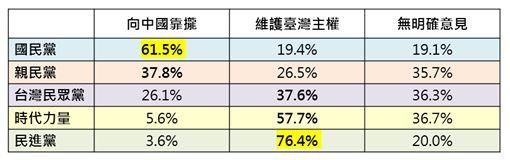 資料來源:台灣制憲基金會