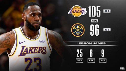 湖人擊敗金塊。(圖/翻攝自NBA官方推特)