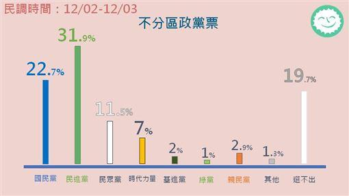 94要客訴,綠黨周周民調,不分區政黨票,蔡英文韓國瑜支持度