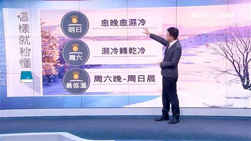 北冕,中央氣象局,濕冷,吳德榮,三立準氣象