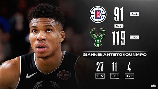 ▲字母哥(Giannis Antetokounmpo)27分11籃板,公鹿14連勝。(圖/翻攝自NBA推特)