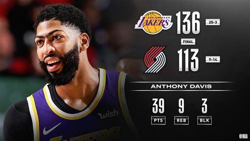 ▲戴維斯(Anthony Davis)攻下39分9籃板。(圖/翻攝自NBA推特)