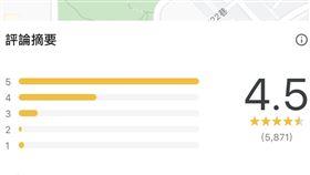 谷歌餐廳評價不看正評?網揭「暗黑內幕」:1星比4星好