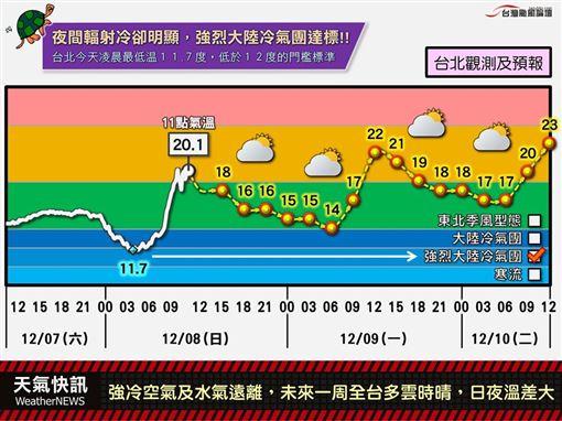 氣象局,天氣,低溫特報,台灣颱風論壇|天氣特急