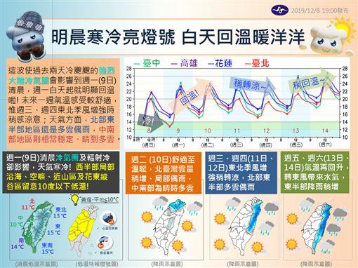 天氣,中央氣象局,回溫,冷氣團(圖/翻攝自報天氣-中央氣象局)