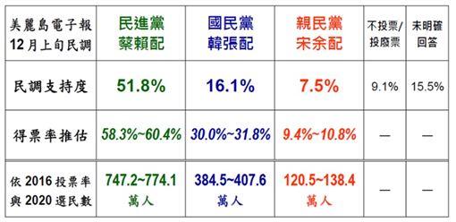 2020總統大選得票率推估。(資料來源:美麗島電子報)