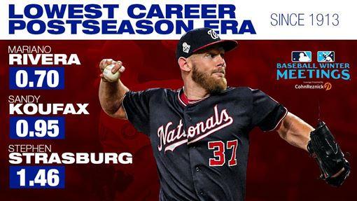 ▲史特拉斯堡(Stephen Strasburg)季後賽自責分率1.46史上第3。(圖/翻攝自MLB Stats推特)