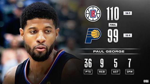 ▲喬治(Paul George)戰前東家溜馬狂飆7顆三分球攻下36分。(圖/翻攝自NBA推特)