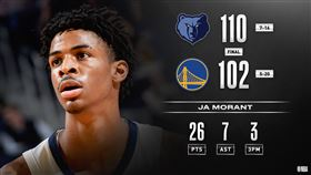 NBA/羅素打鐵!勇士主場不敵灰熊 NBA,金州勇士,曼菲斯灰熊,Ja Morant 翻攝自NBA官方推特