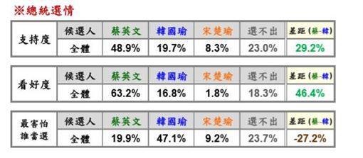 1209-1210綠黨民調
