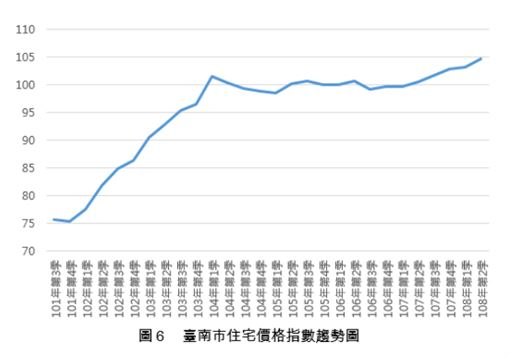 台南房價。(圖/內政部不動產資訊平台)